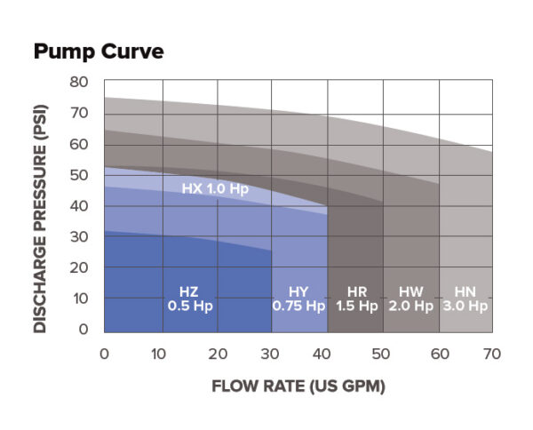 Circulatory Water Temperature Control System Chart