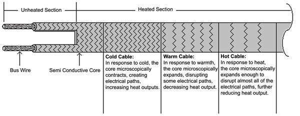 BriskHeat Self Regulating Automatic Heating Cable