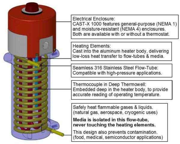 CAS CAST-X 1000 Circulation Heater cutaway