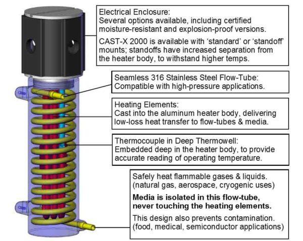 CAS CAST-X 2000 Circulation Heater cutaway
