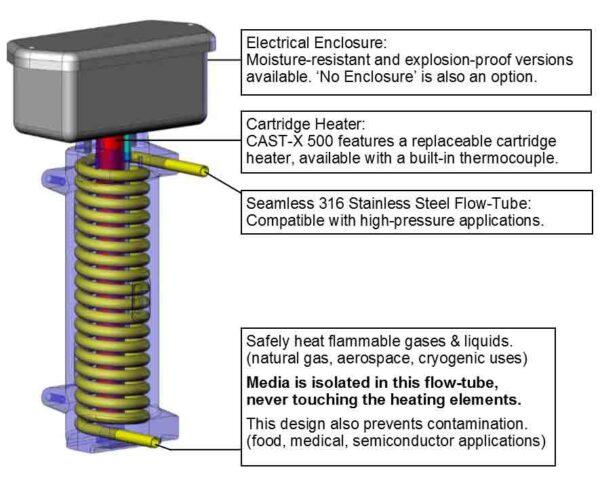 CAS CAST-X 500 Circulation Heater cut-away