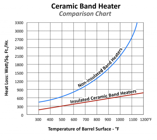 Ceramic Band Heaters Comparison Chart Ceramic