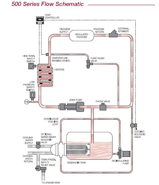 Mokon HTF 500 Series Flow Schematic