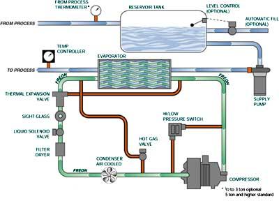 Mokon Iceman SC Series Flow Chart