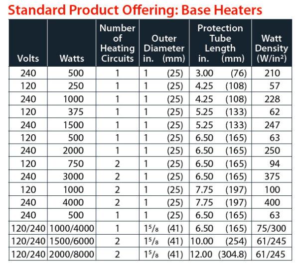 Watlow Fluent In-line Base Heaters