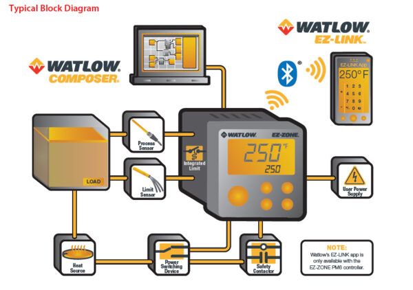 Watlow EZ-ZONE Process Loop Diagram