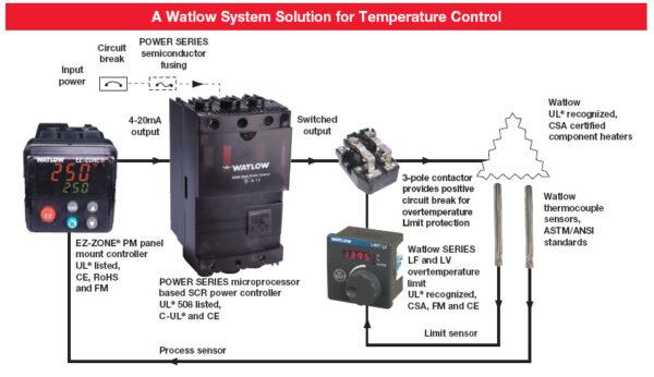Watlow Temperature Control System