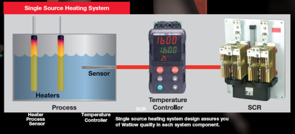 Single Source Heating System