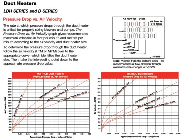 Watlow Duct Heaters LDH D Series Chart